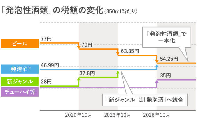 日本酒稅法 啤酒類稅額調整路線