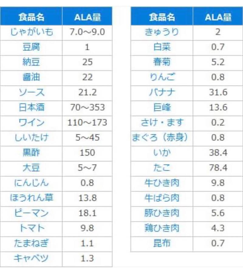 各食品5-ALA含量表